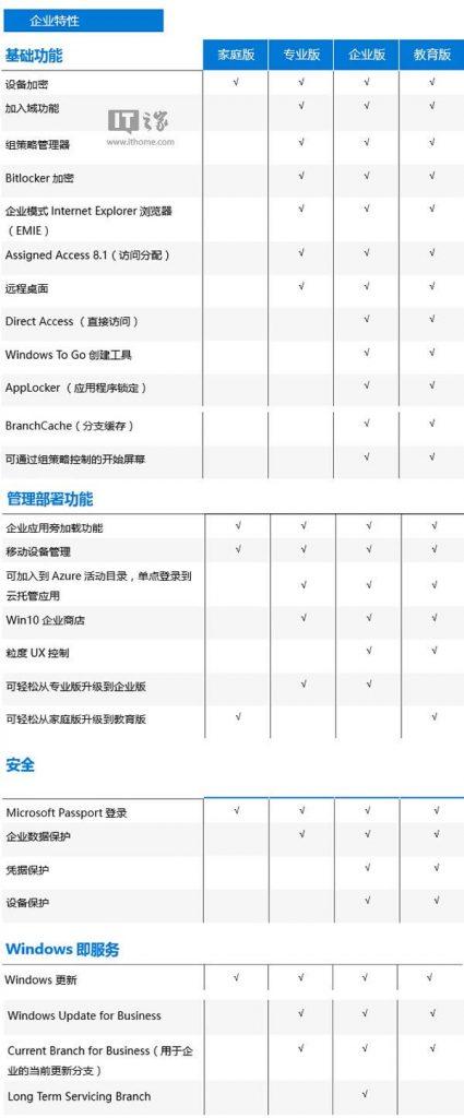 Windows 10 原版系统下载(2020年1月更新)